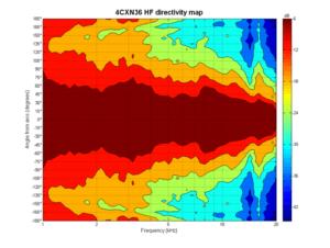 4CXN36 HF dirmap